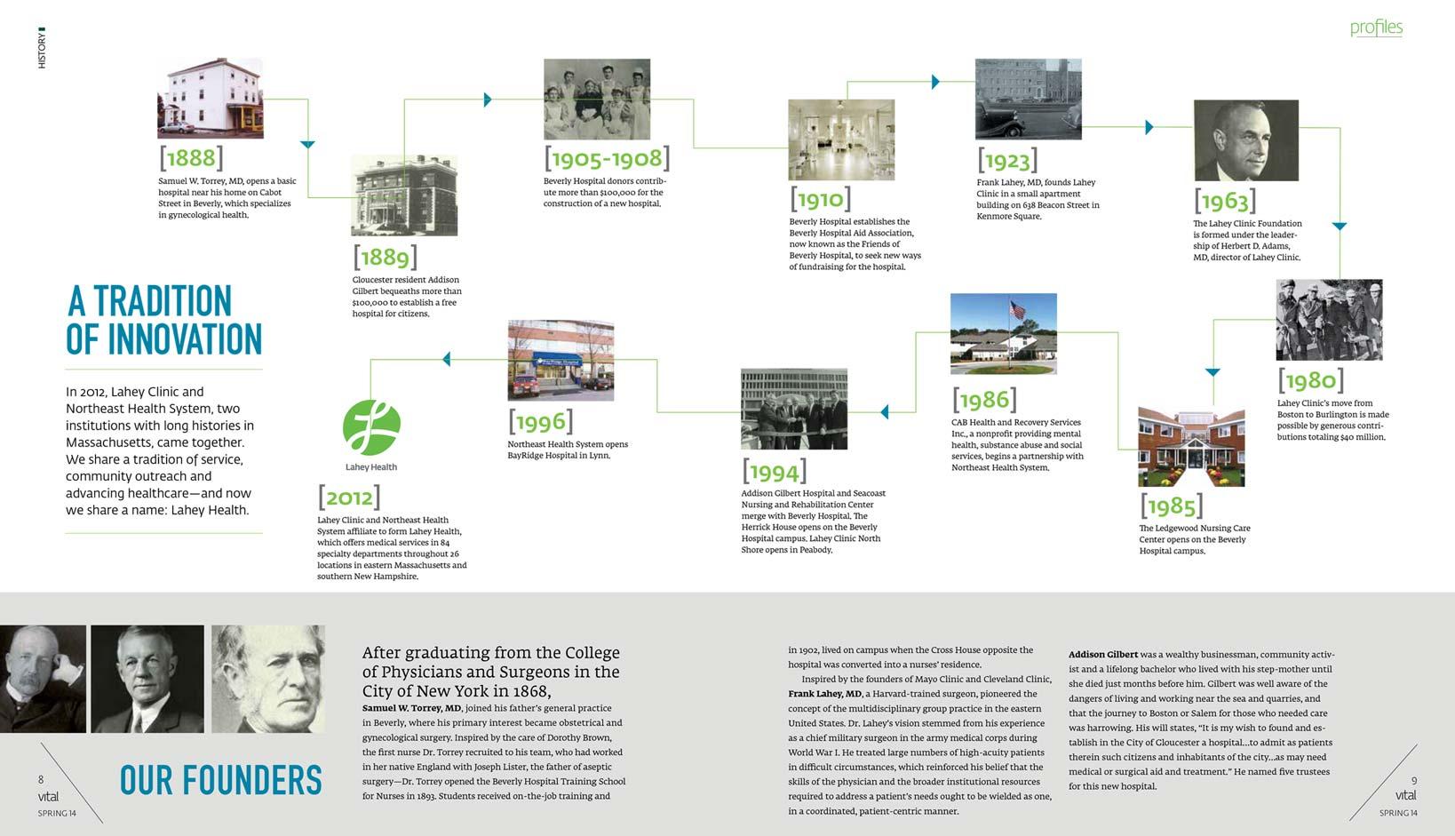 Vital magazine timeline